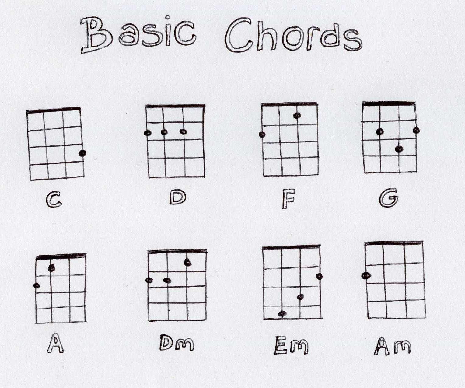 Basic Chords Fitzharrys Ukulele Club Ukulele Chords Chart Easy Ukulele Songs Ukulele Chords