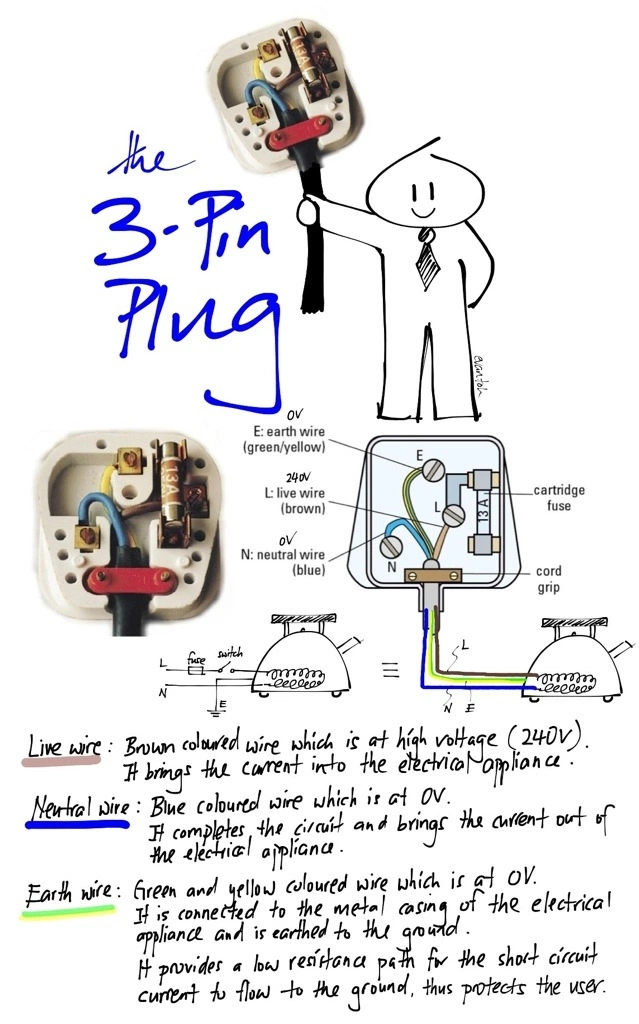 The 3 Pin Plug Electricity Learn Physics Physics