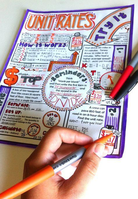 Unit Rates Doodle Notes Study Pinterest Math Algebra And