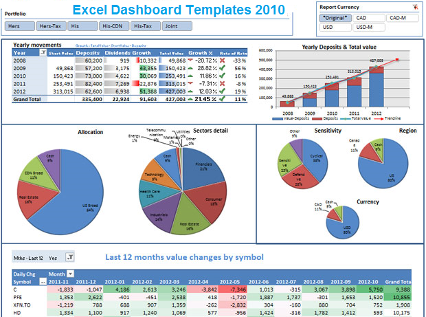 Excel dashboard spreadsheet templates 2010 exceltemple for Safety dashboard template