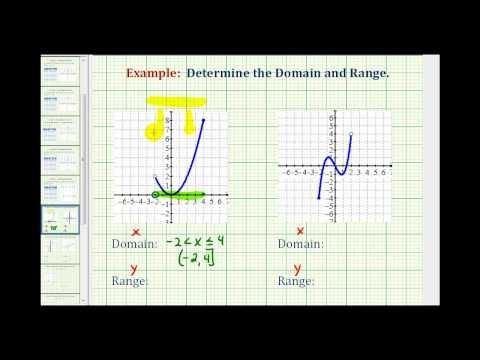Ex 1 Determine The Domain And Range Of The Graph Of A Function Graphing Functions Graphing Domain