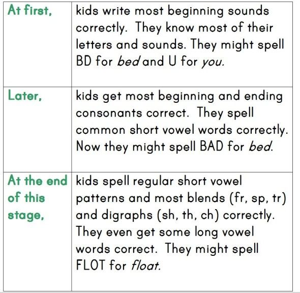 How Do Kids Learn To Spell Word Study Part   Kids Learning