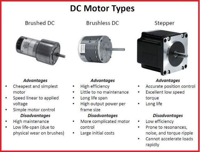 Dc Motor Types Electronic Engineering Electronic Circuit Projects Electrical Engineering Projects