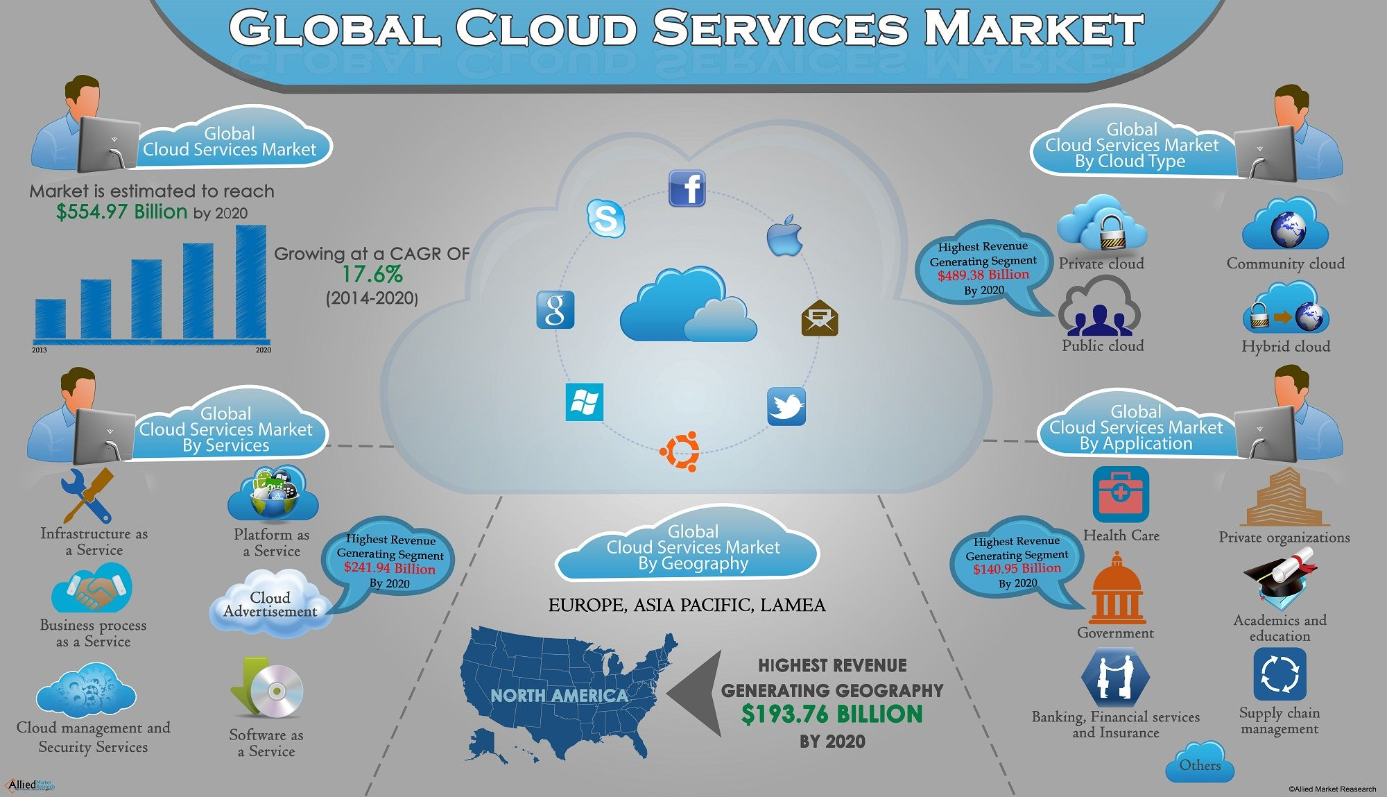 Global Cloud Services Market (Service Type, Cloud Type