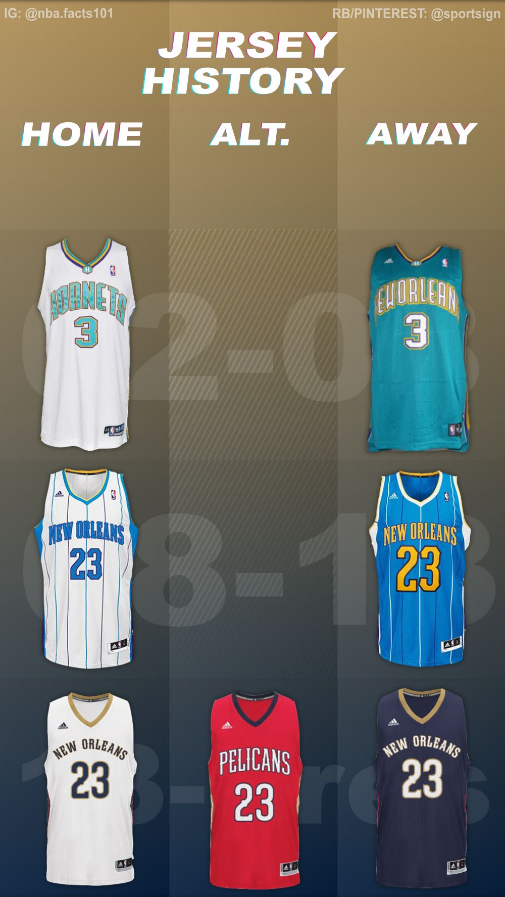 New Orleans Pelicans Jersey History Nba Basketball Teams New Orleans Pelicans Nba