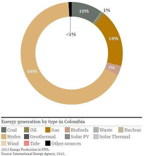 El sector electricidad y energía de Colombia está bajo el Ministerio de minas y energía. Colombia tiene muchas fuentes de energía, pero el país utiliza mucha energía hidroeléctrica. Colombia puede desarrollar fuentes renovables de generación de energía, como solar, eólica y biomasa. Vientos en La Guajira se clasifican como clase 7. Es una de dos regiones en América Latina con los vientos de esta velocidad. El parque eólico Jepírachi, se encuentra en esta área. Hay muchas proyectos de…
