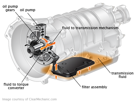 Transmission Fluid Change | Auto Care | Transmission fluid