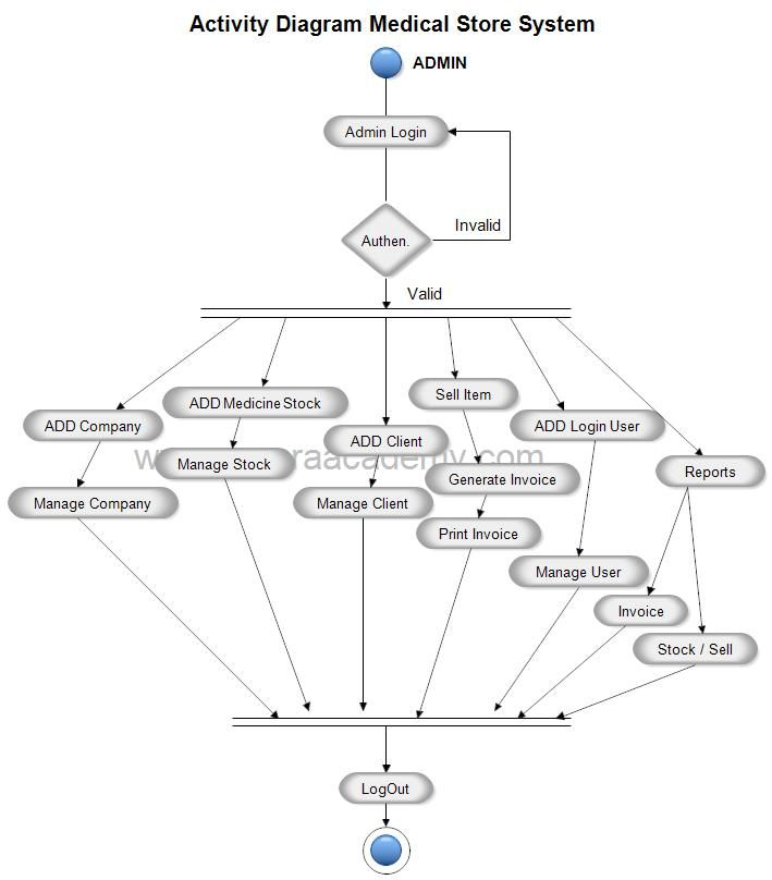 Pin by Meera Academyy on Project UML Diagram Pinterest Diagram - medical invoice