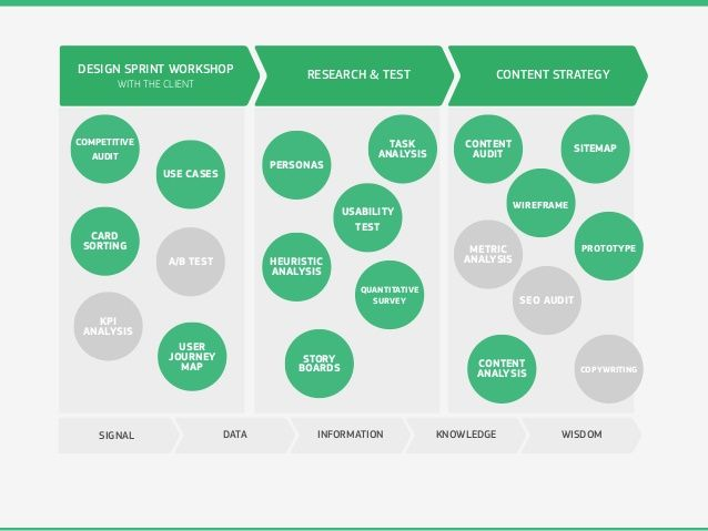design sprint - Recherche Google Creative thinking Pinterest - sprint customer care