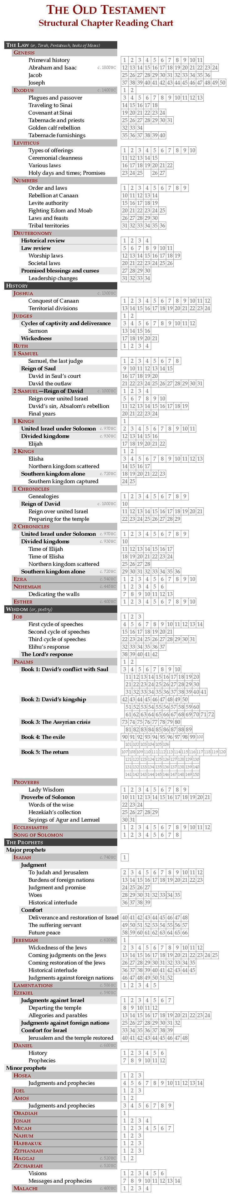 free printable charts and checklists. Free Printable Structural Chapter Reading Chart: The Old Testament. This Is A Checklist That Helps You Track Your Progress, While A\u2026 Charts And Checklists