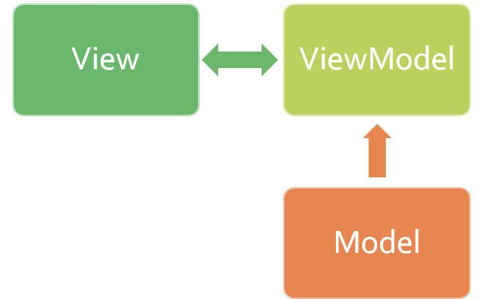 5 Components to Know From the MVVM Pattern, Model relates either to a part plan, which symbolizes the genuine condition material (an item arranged approach