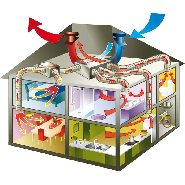 La VMC Thermodynamique  pour qui, pour quelle maison et à quel prix
