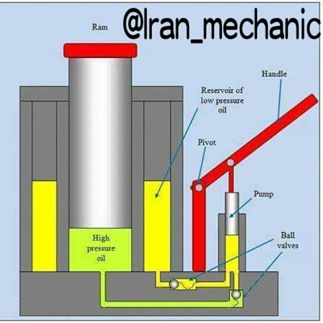Pin By Rob On Tools Hydraulic Systems Hydraulic Hydraulic Cars