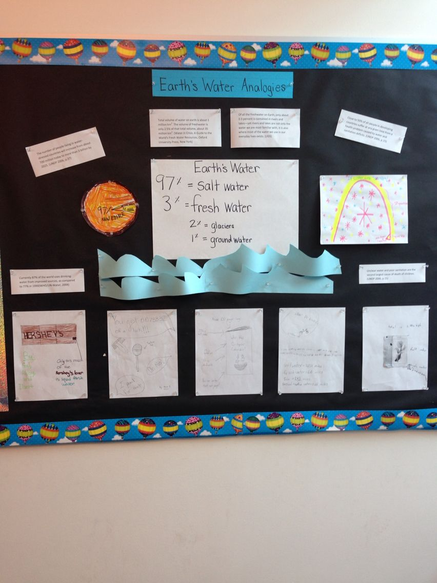 Earth S Water Analogies 5th Grade Science Groundwater Analogy