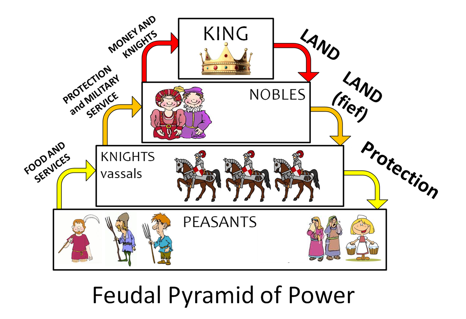 Graphic Organizers Feudalism China