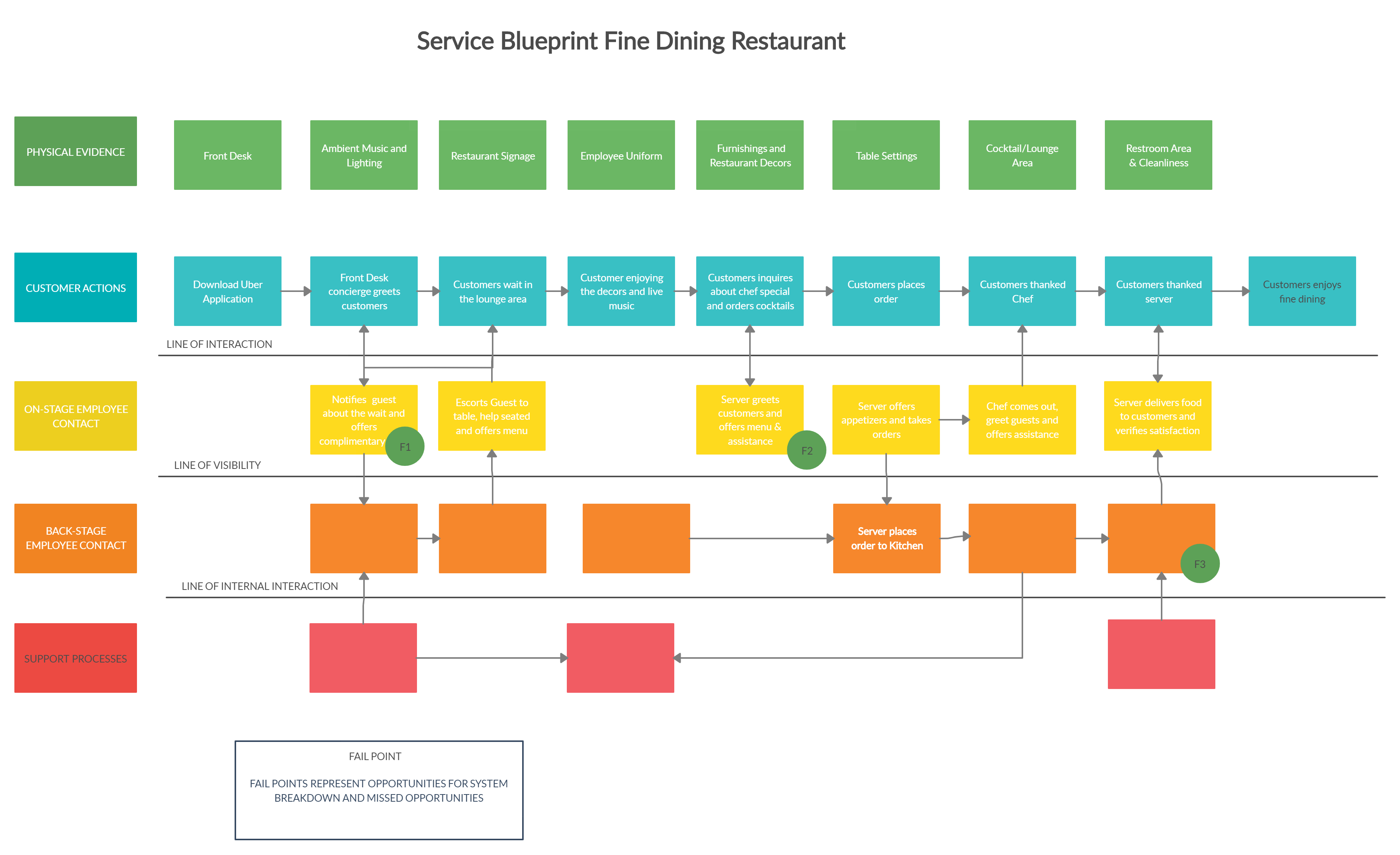 Service Blueprint Fine Dining Restaurant  You Can Edit This Template And Create Your Own Diagram