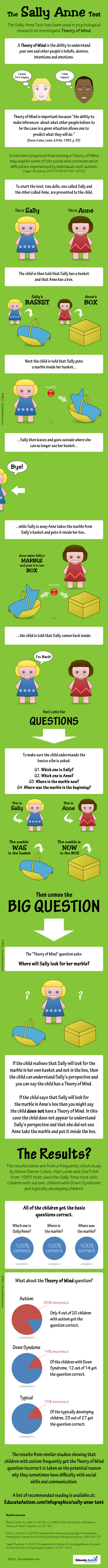 Best 25 Test for autism ideas on Pinterest