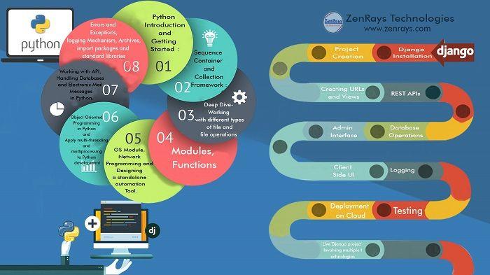 Pin by ZenRays Technologies Pvt  Ltd  on Technology