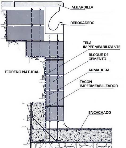 Averigua algo sobre los materiales para la construcci n de for Materiales para construccion de piscinas