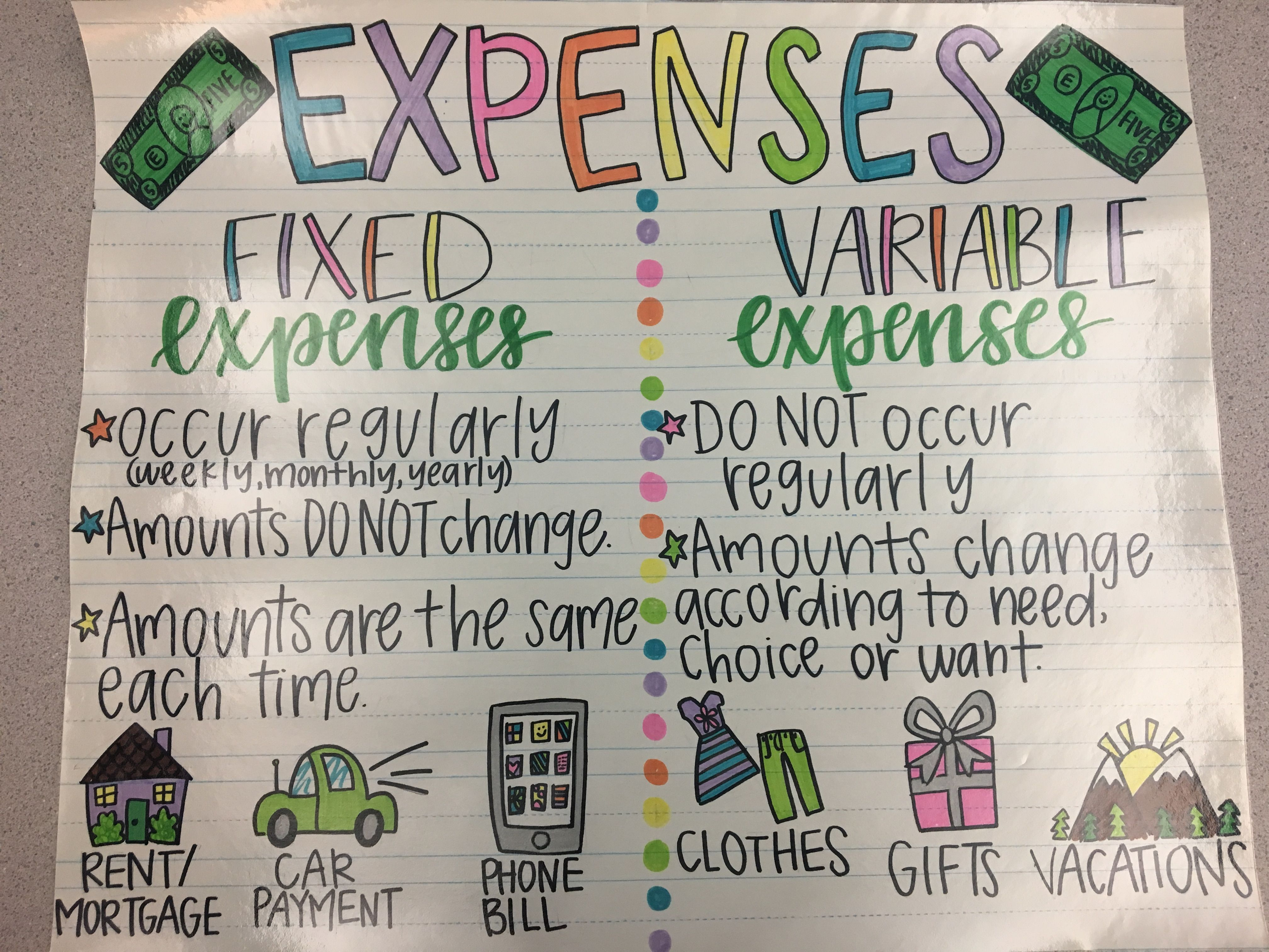 Financial literacy Fixed vs variable expenses anchor chart   Financial  literacy lessons [ 3024 x 4032 Pixel ]
