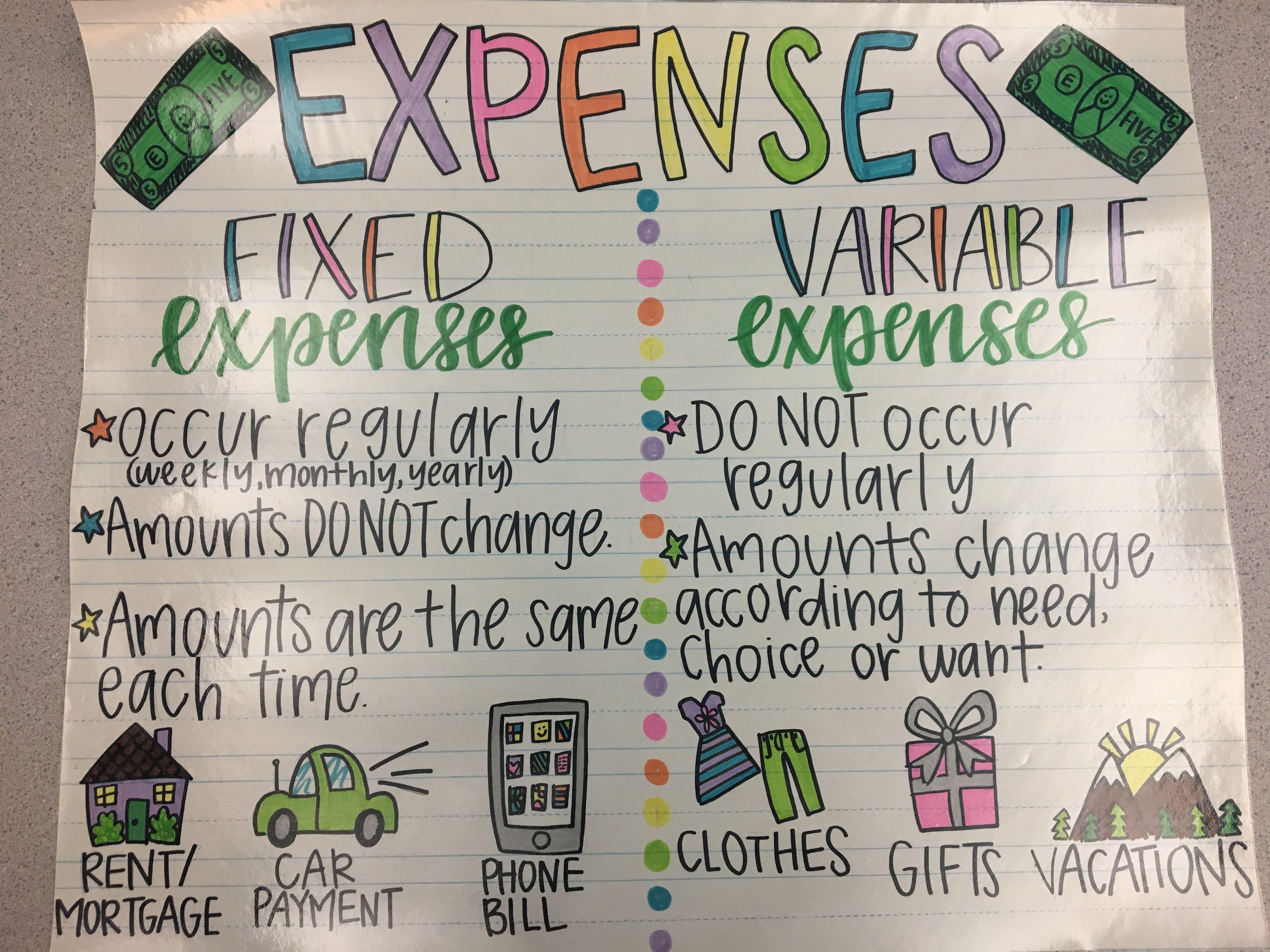 Financial Literacy Fixed Vs Variable Expenses Anchor Chart Financial Literacy Lessons Financial Literacy Financial Literacy Worksheets [ 3024 x 4032 Pixel ]