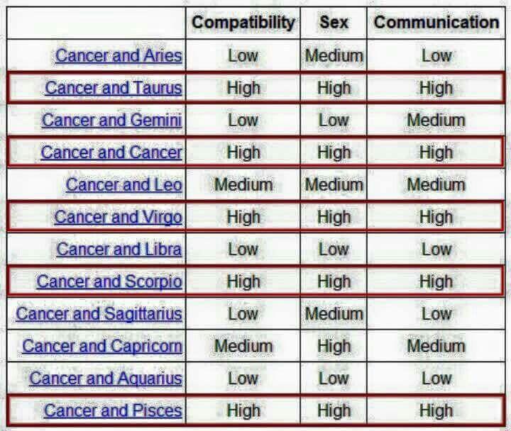 Zodiac Sexual Compatibility Chart