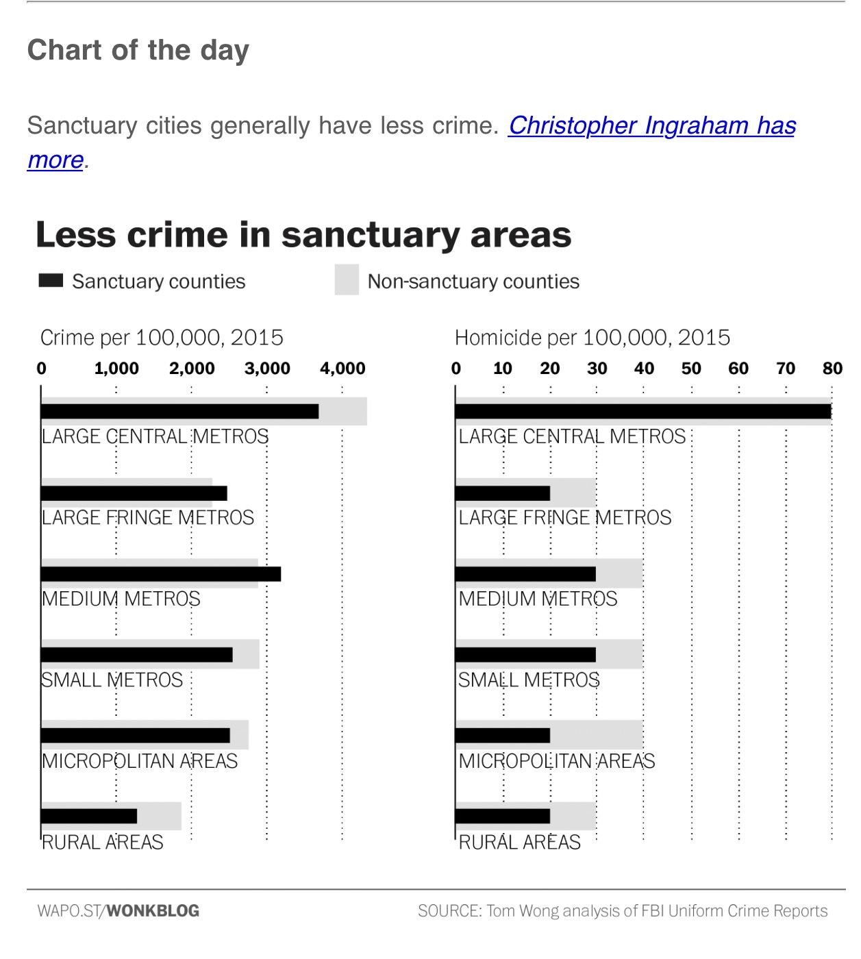 Pin By Travis On Current Events Sanctuary City City Crime Data