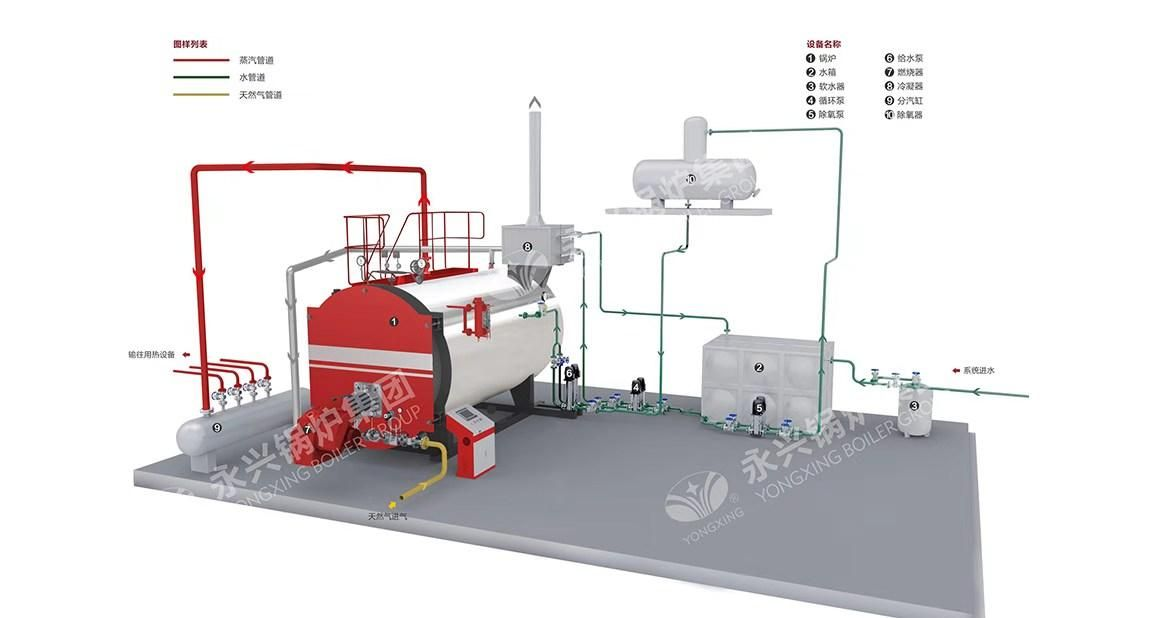 Oil Fired System Boiler Gas Fired Boiler Heating Systems Best Boilers Yongxing Boiler Steam Boiler Boiler Heating System Fire Systems