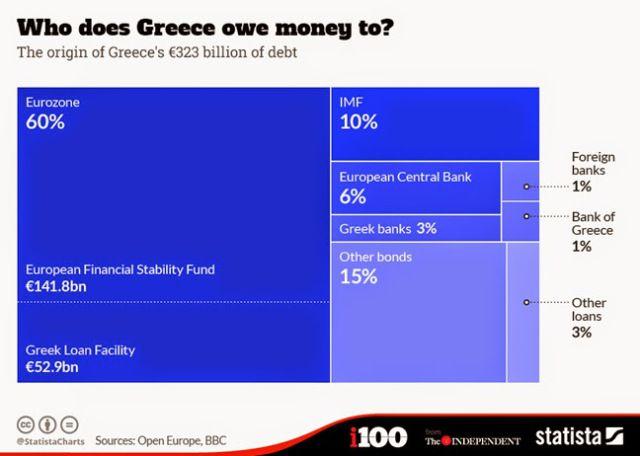 Πως μπορείς να χρωστάς στον… «εαυτόν» σου;   Συγκεκριμένα η οφειλή της, το χρέος της, αγγίζει το ποσό των 323 δισεκατομμυρίων ευρώ.  Το ελληνικό πρόγραμμα στήριξης ξεκίνησε το 2010 μετά από συμφωνία για τη διάσωση της χώρας από την χρεοκοπία μέσω δανεισμού από τα κράτη της Ευρωζώνης, την Ευρωπαϊκή Κεντρική Τράπεζα και το ΔΝΤ.  Σύμφωνα με το διάγραμμα που παρουσιάζει το διεθνές μέσο, η Ελλάδα οφείλει: το 60%στην ευρωζώνη (η πρώτη φάση περιελάμβανε την παροχή δανείων στην Ελλάδα ύψους 110 δις…