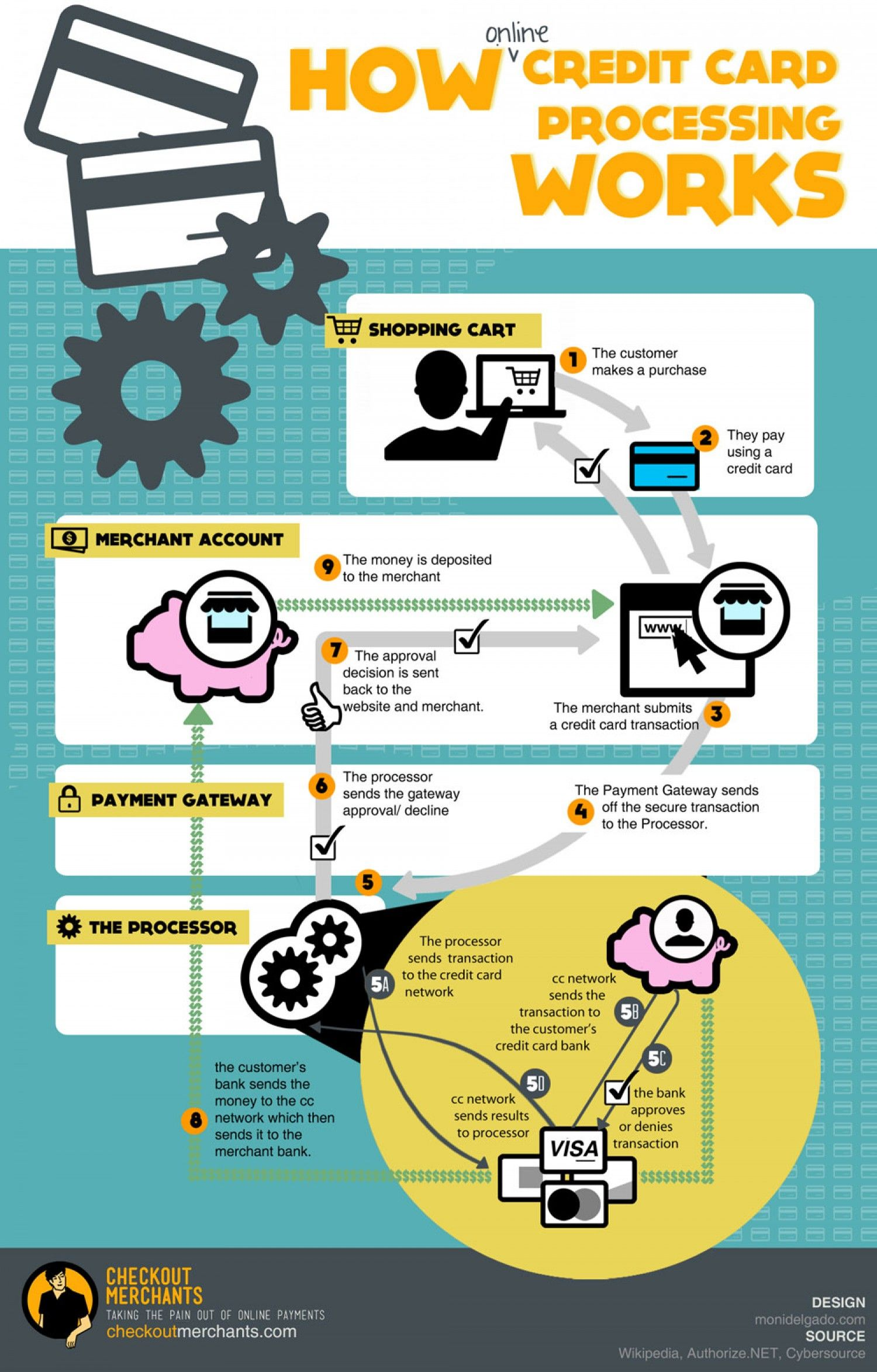 How online credit card processing really works in 9 steps how online credit card processing really works in 9 steps infographic colourmoves