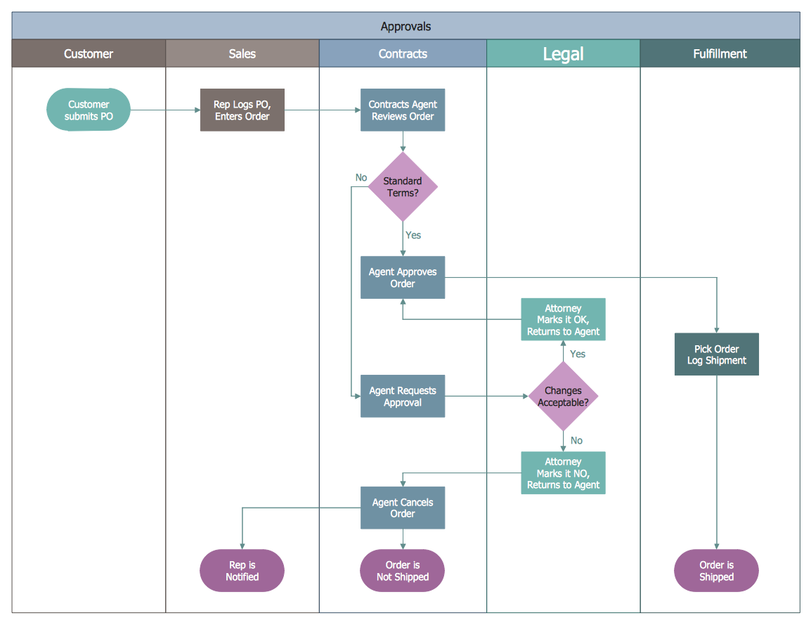 example 2 business process swim lane flowchart approvals this diagram was created in conceptdraw pro using the swim lanes library from the business  [ 1154 x 886 Pixel ]