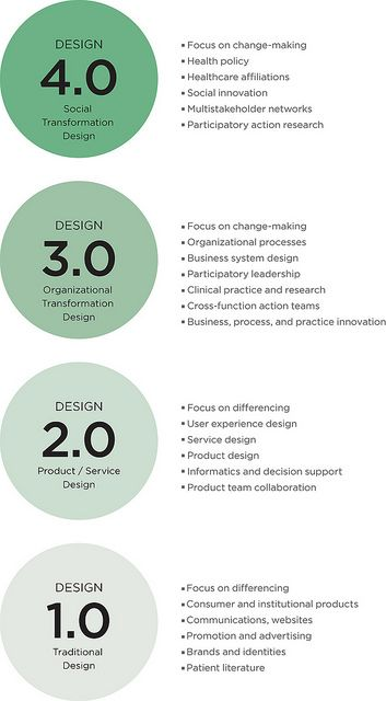Design For Care With Images Architecture Design Process Design Data Design