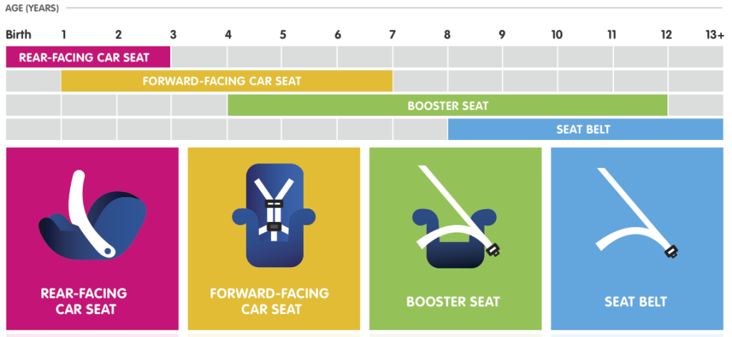 Car Seat By Age Baby Baby Car Seats Car Seat Ages