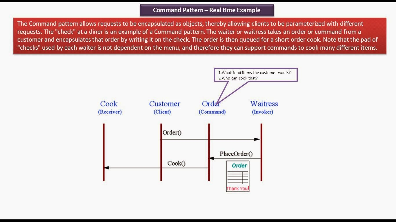 JAVA EE: Command Design pattern - Real time example [Hotel] | JAVA
