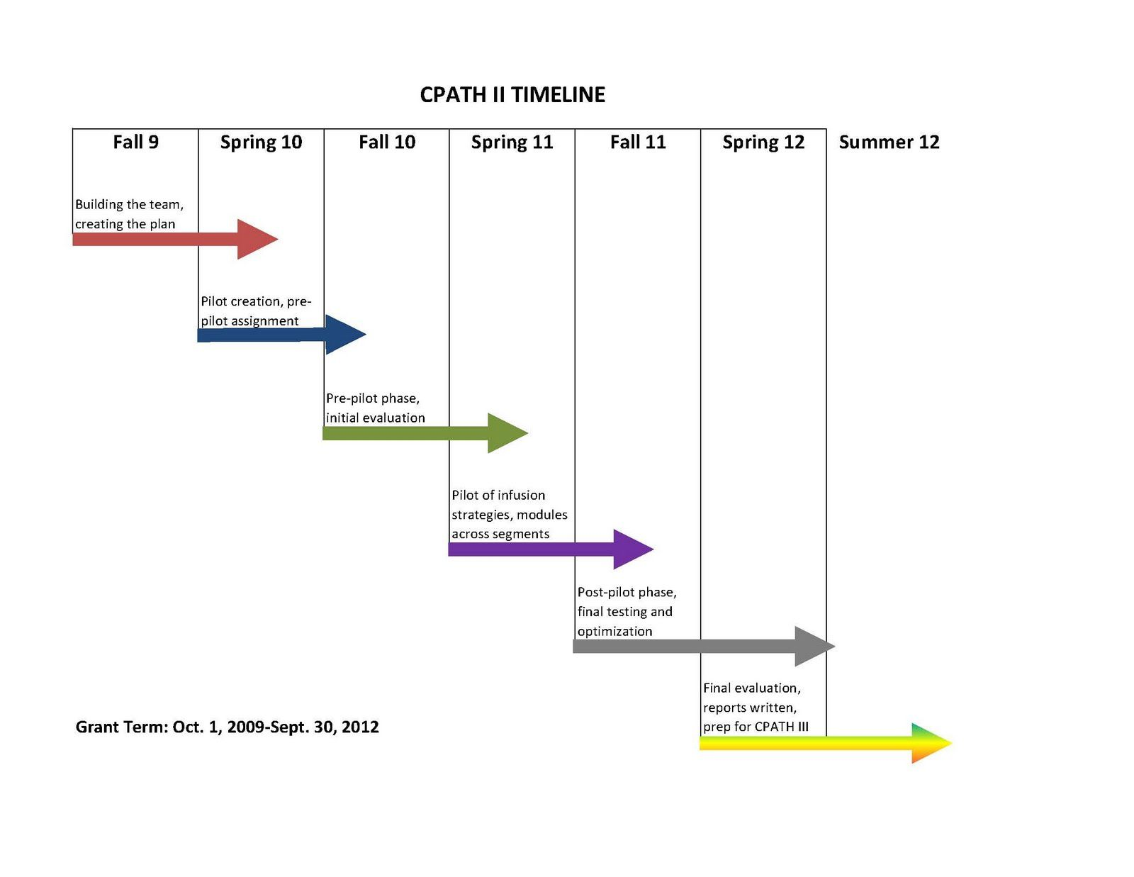 timeline  report writing how to plan optimization