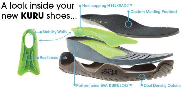 Plantar Fasciitis Shoes | Kuru shoes