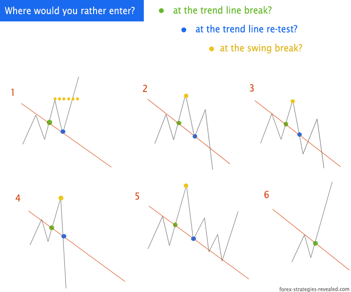 Stock trend analysis trading strategy
