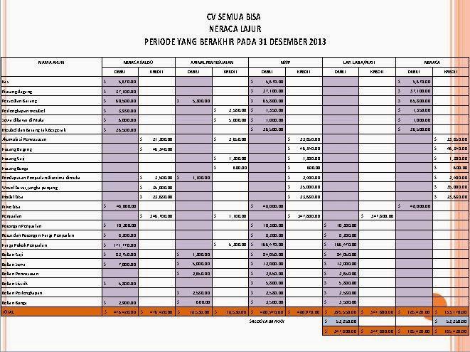 Contoh Soal Neraca Saldo Ajp Neraca Lajur Ajpenutup Neraca Setelah Penutup Dan Laporan Keuangan Story Maker Indonesia Neraca Laporan Keuangan Periode