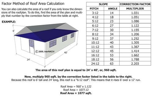 Factor Method Of Roof Area Calculation Roofing Furniture Makeover Home Inspection