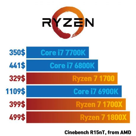 So Do We Just Have To Wait For Intel To Low Their Price Or Just Get Ryzen Best Funny Pictures Intel Funny