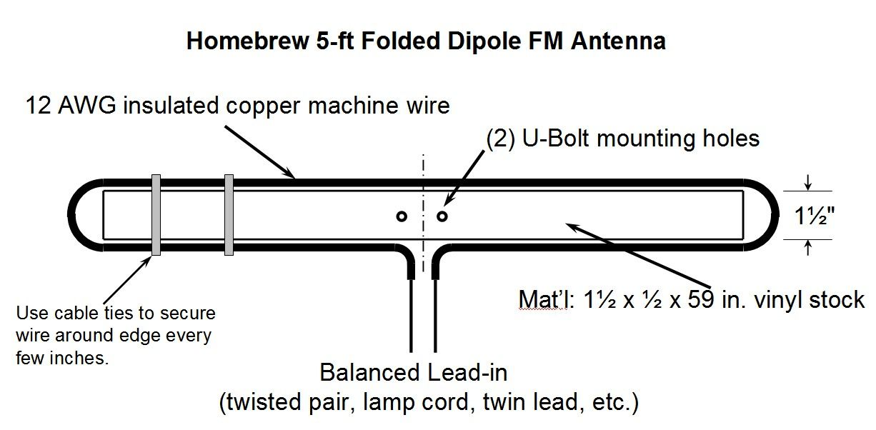 homebrew 5 ft folded dipole fm antenna odities pinterest ham radio rh pinterest com FM Dipole Antenna Omni Antenna