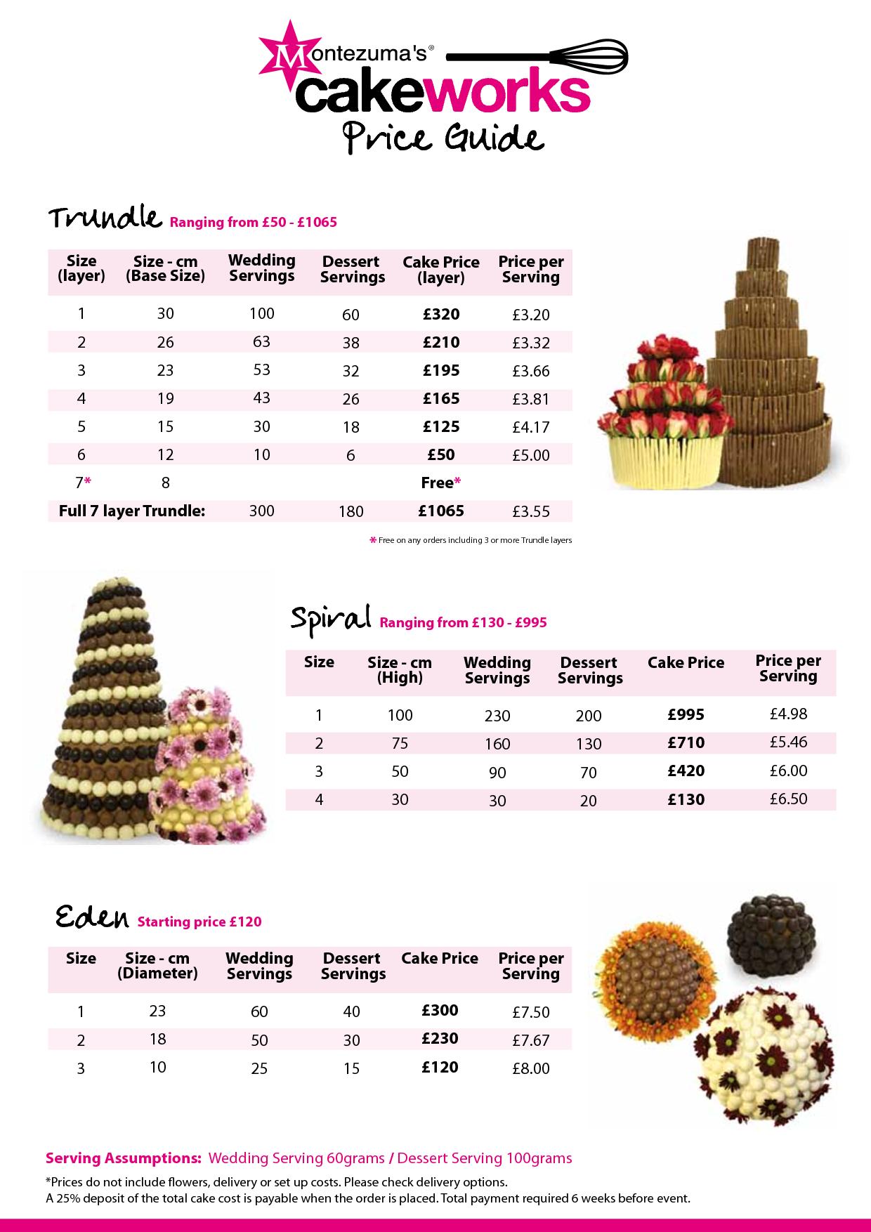 Cake Pricing, Wedding Cake