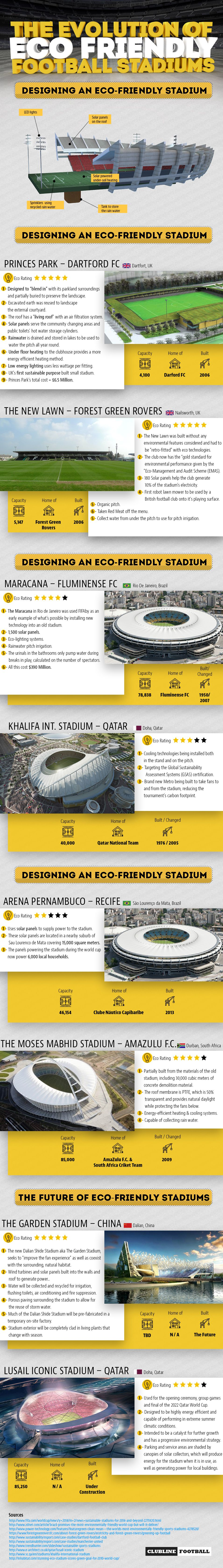 The Evolution of Eco Friendly Football Stadiums #Infographic