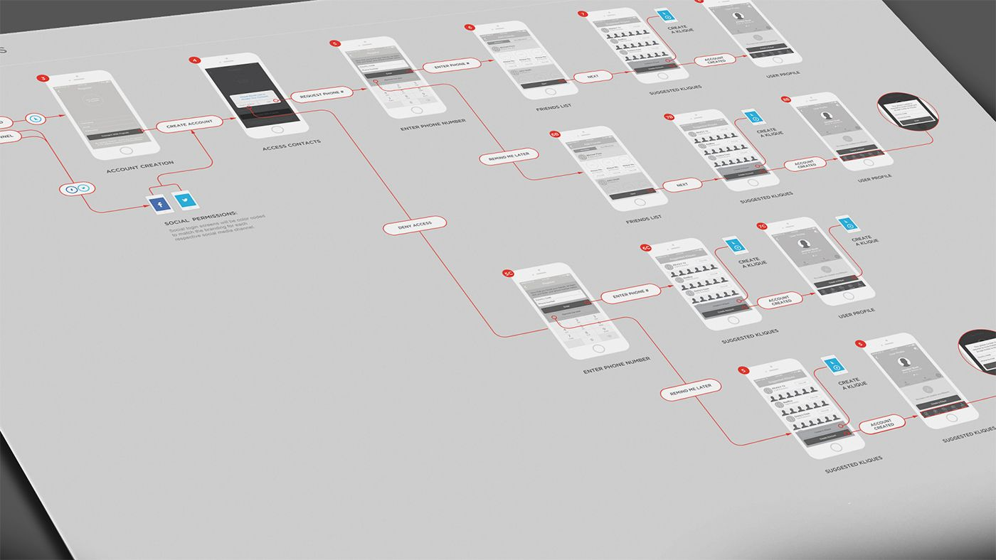 Create Account Ux Flow Chart