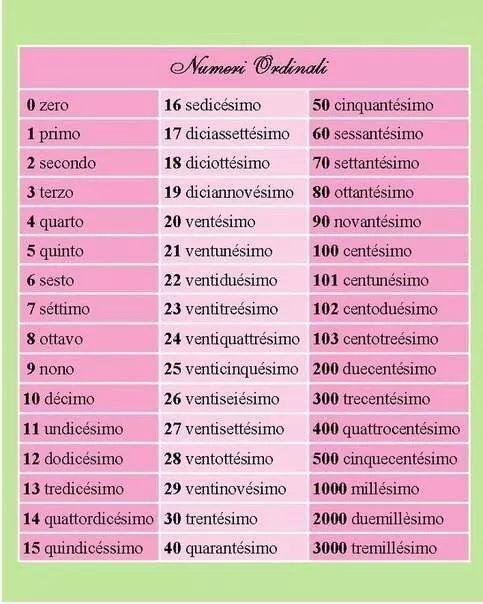 Ordinal numbers Italiano Pinterest Ordinal numbers - italian menu