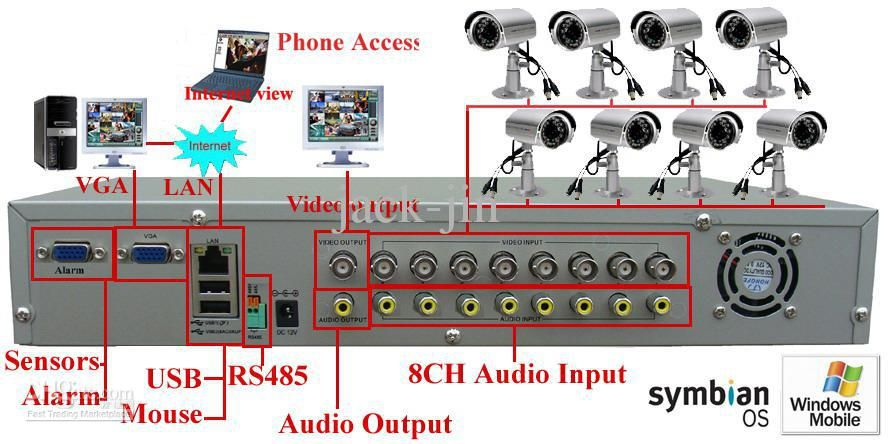 CCTV camera Security System in Sri Lanka Our affordable CCTV system