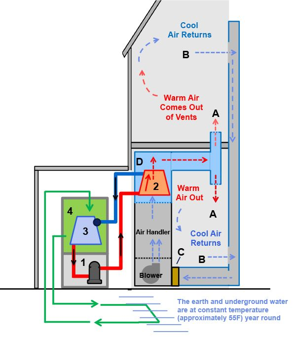 Geothermal Heat Pump Air Conditioner Elektrik