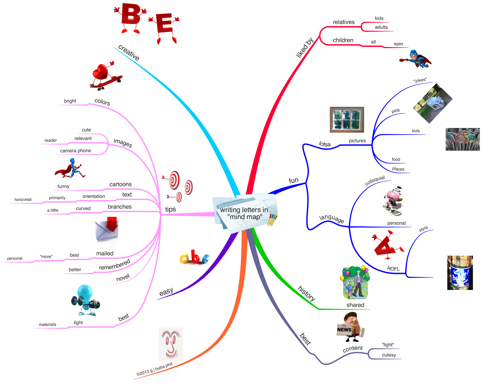I Like To Write Personal Letters In Mind Map Mind Map Writing Mindfulness