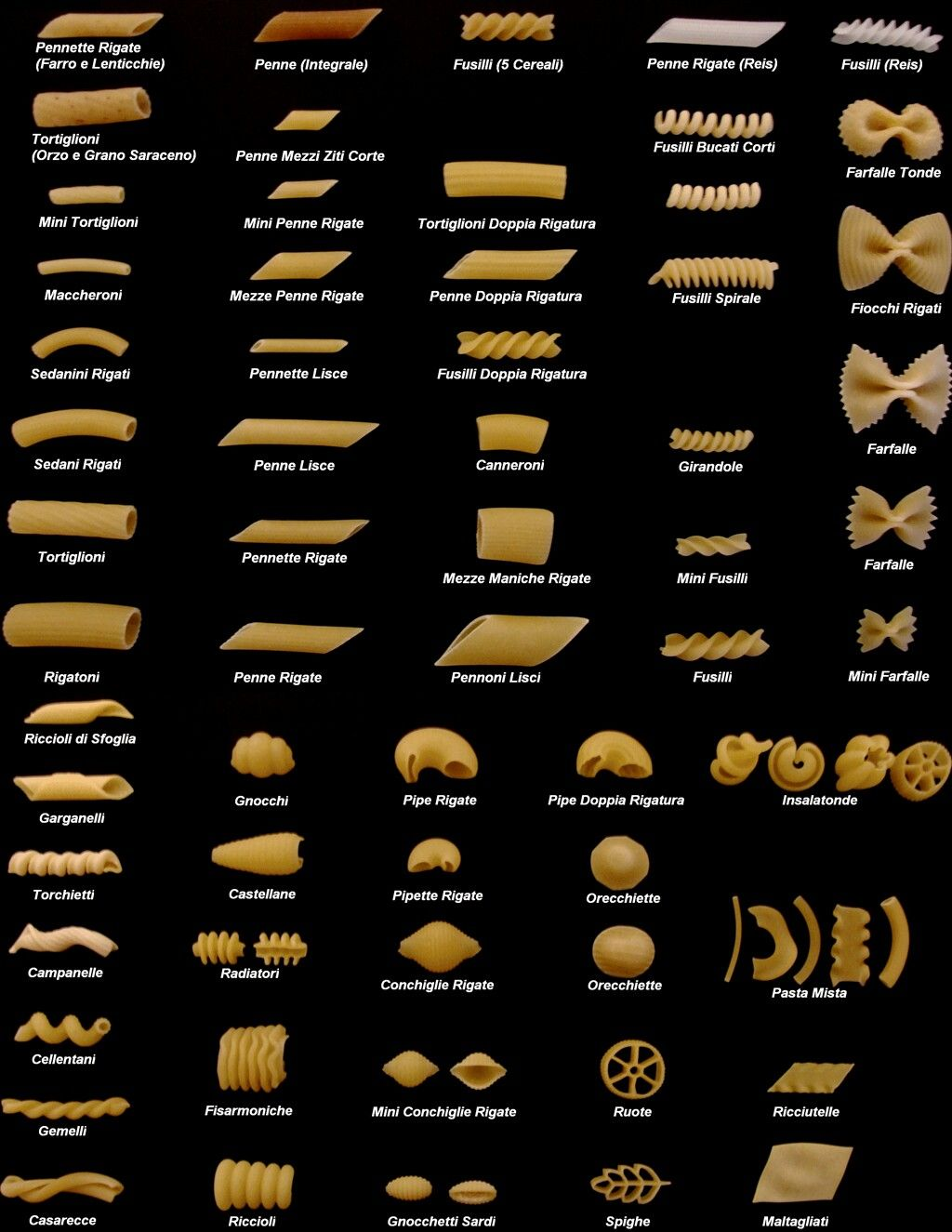 Shapes And Names Of Pasta Pasta Types Pasta Italiana Pasta Shapes