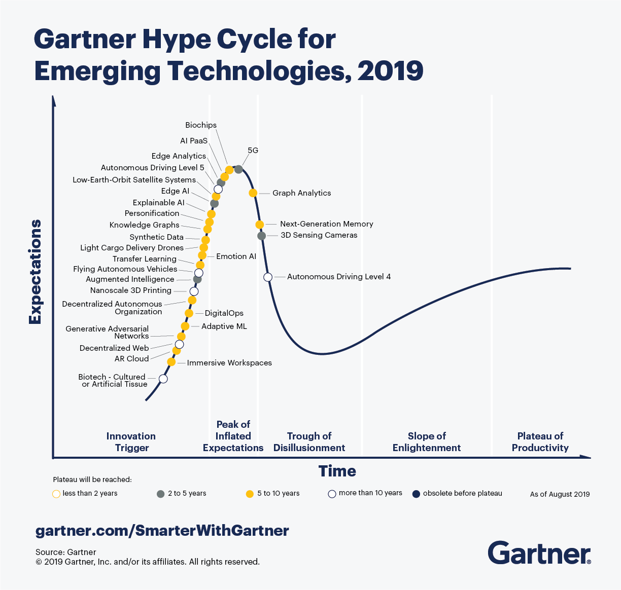 The Gartner Hype Cycle highlights the 29 emerging